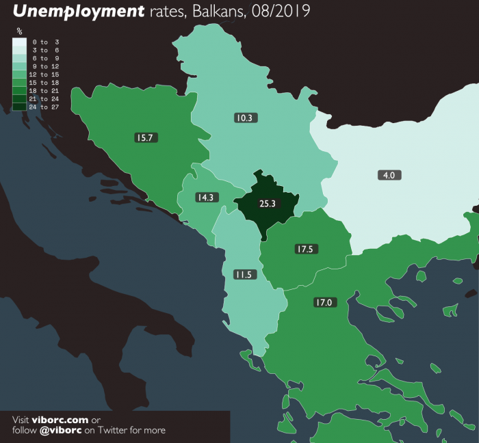 All Balkan countries, except for Bulgaria, are suffering from notoriously high unemployment rates. From 25.3% unemployment in Kosovo to 10.3% unemployment rates in Serbia - the region is struggling.