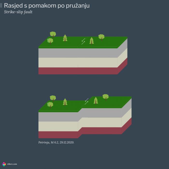 Horizontalni rasjed koji je uzrok potresa u Petrinji.