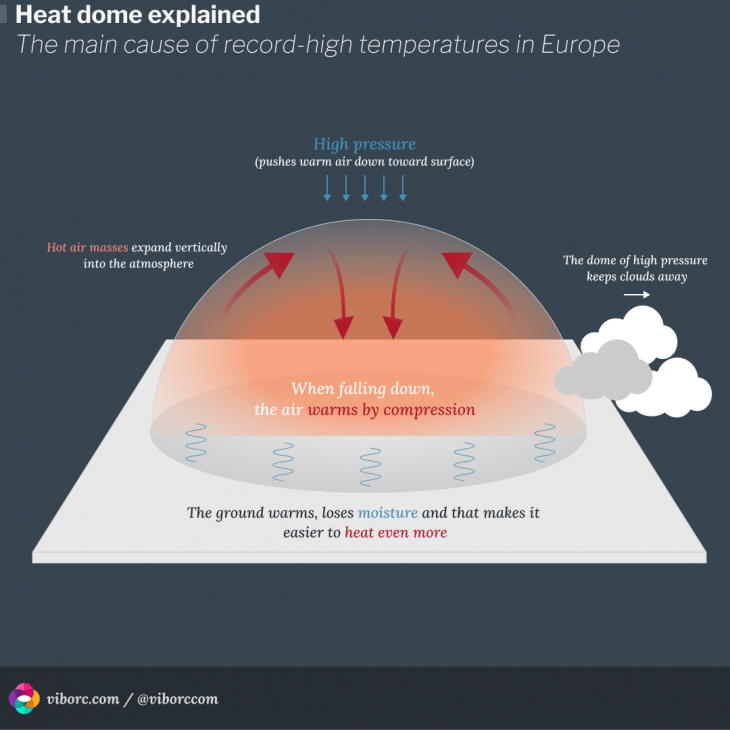 Heat dome effects - an explanation