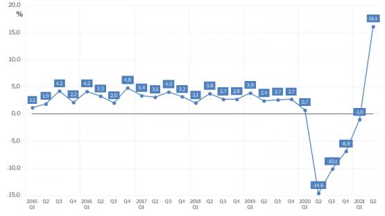 Pregled kretanja stopa rasta BDP-a u Hrvatskoj za razdoblje od 2015. do drugog kvartala 2021. godine